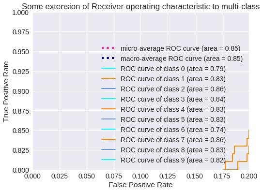 Zoom de la Curva ROC para 10 clases