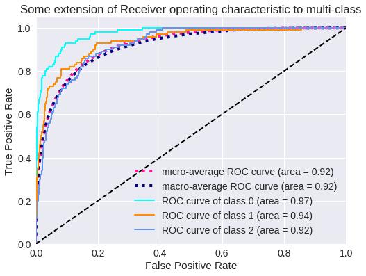 Curva ROC para tres clases