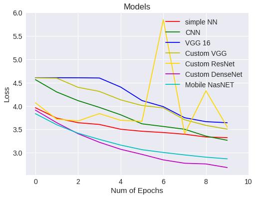 Comparativa de modelos - Loss