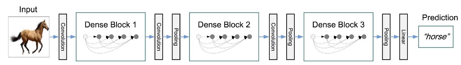Red neuronal de tres bloques densos