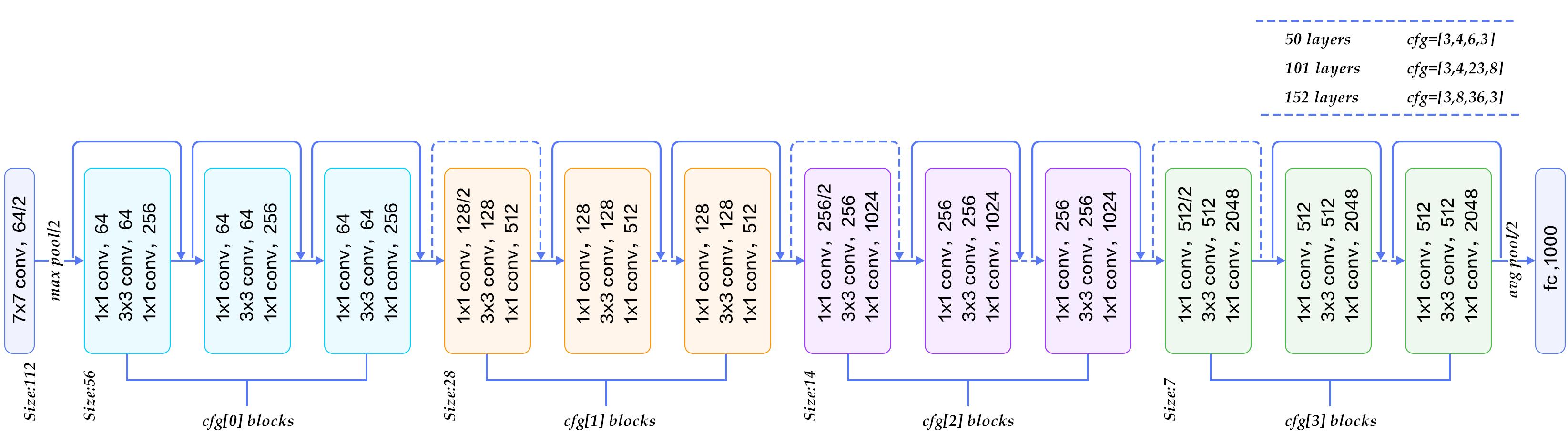 Diagrama de arquitectura ResNet